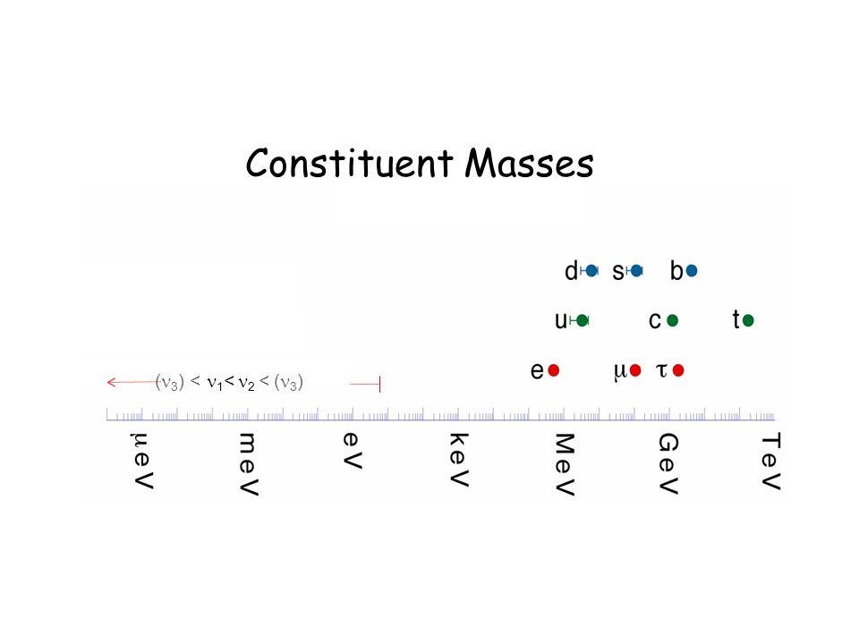 PDG 2000 + SNO + SK ( 3 ) < 1 < 2 < ( 3 ) Constituent Masses