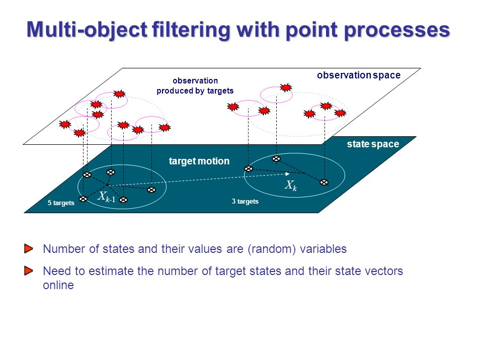 observation produced by targets target motion state space observation space 5 targets 3 targets X k-1 XkXk Number of states and their values are (random) variables Need to estimate the number of target states and their state vectors online Multi-object filtering with point processes Multi-object filtering with point processes