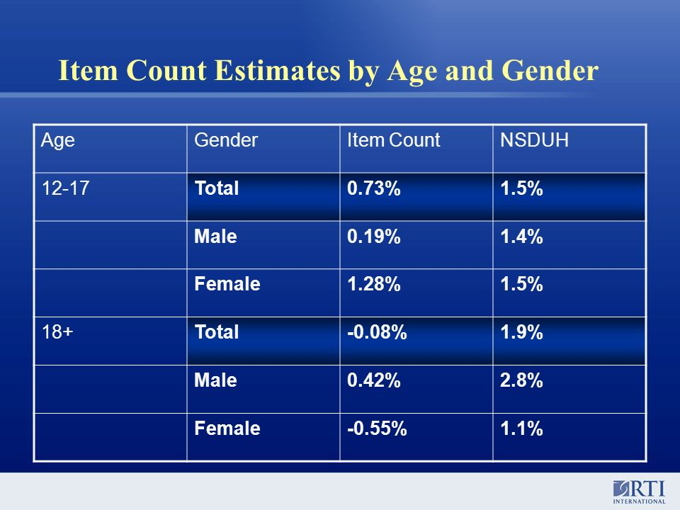 Item Count Estimates by Age and Gender AgeGenderItem CountNSDUH 12-17Total0.73%1.5% Male0.19%1.4% Female1.28%1.5% 18+Total-0.08%1.9% Male0.42%2.8% Female-0.55%1.1%