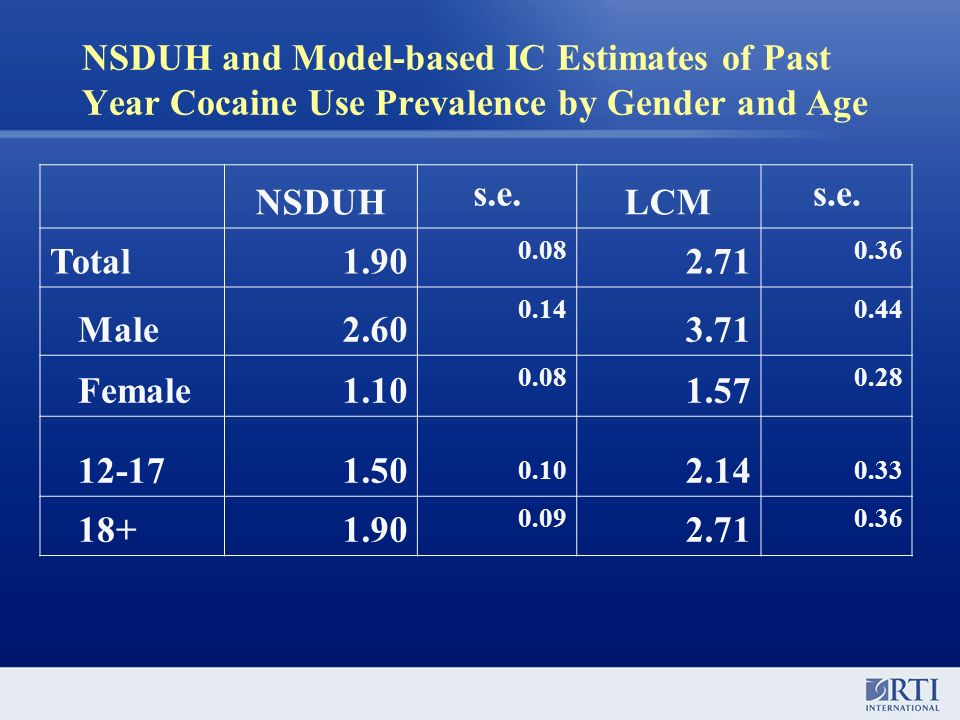 NSDUH and Model-based IC Estimates of Past Year Cocaine Use Prevalence by Gender and Age NSDUH s.e. LCM s.e. Total1.90 0.08 2.71 0.36 Male2.60 0.14 3.