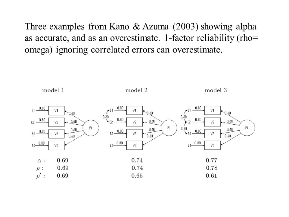 Three examples from Kano & Azuma (2003) showing alpha as accurate, and as an overestimate. 1-factor reliability (rho= omega) ignoring correlated error