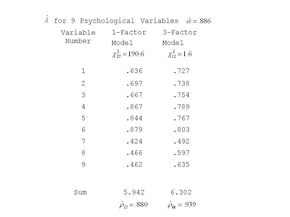 for 9 Psychological Variables Variable Number 1-Factor Model 3-Factor Model Sum