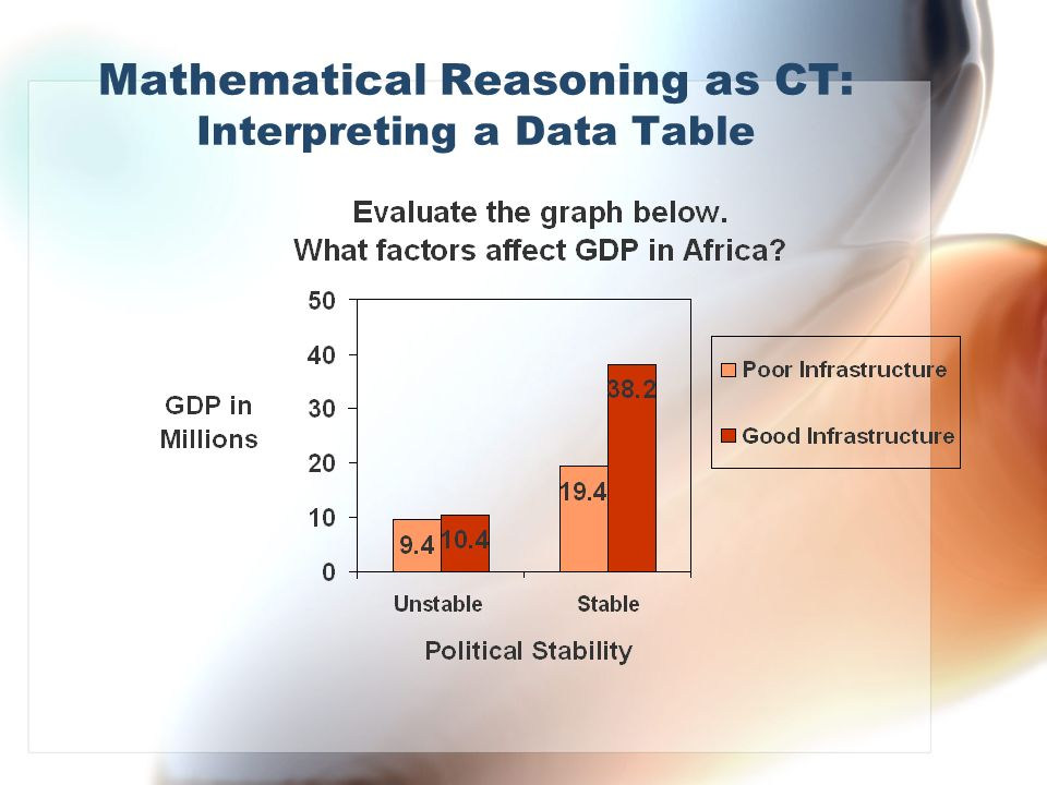 Mathematical Reasoning as CT: Interpreting a Data Table