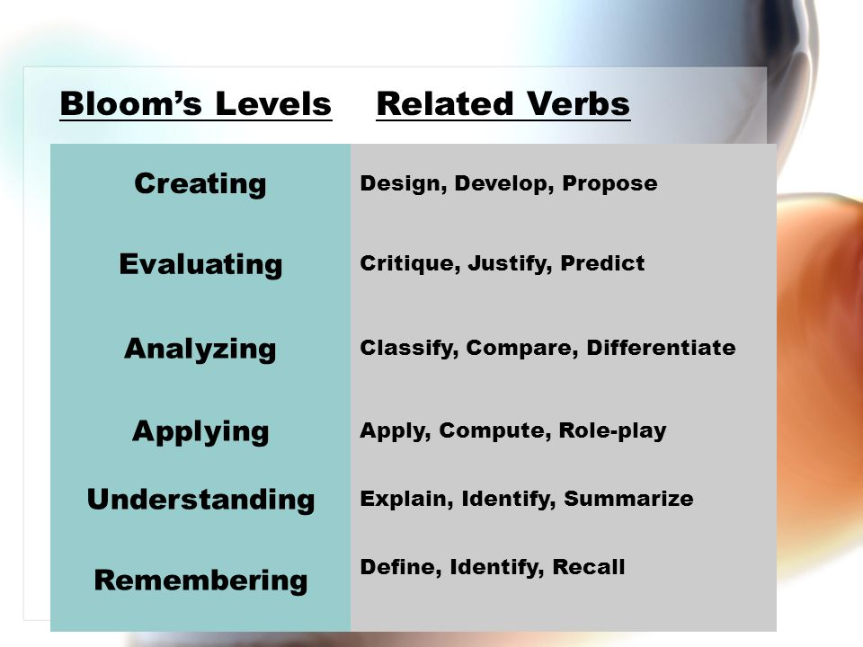 Creating Design, Develop, Propose Evaluating Critique, Justify, Predict Analyzing Classify, Compare, Differentiate Applying Apply, Compute, Role-play Understanding Explain, Identify, Summarize Remembering Define, Identify, Recall Blooms LevelsRelated Verbs