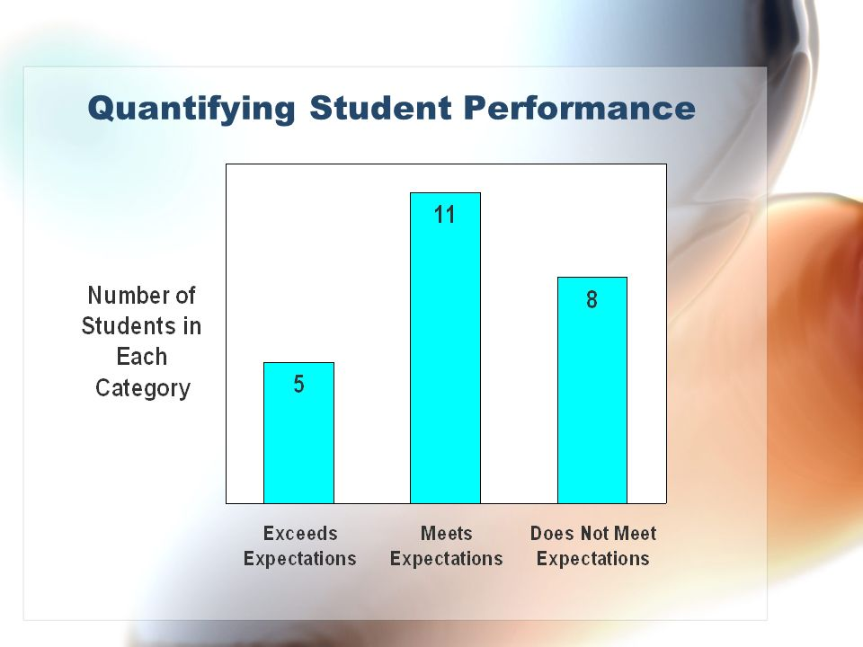 Quantifying Student Performance