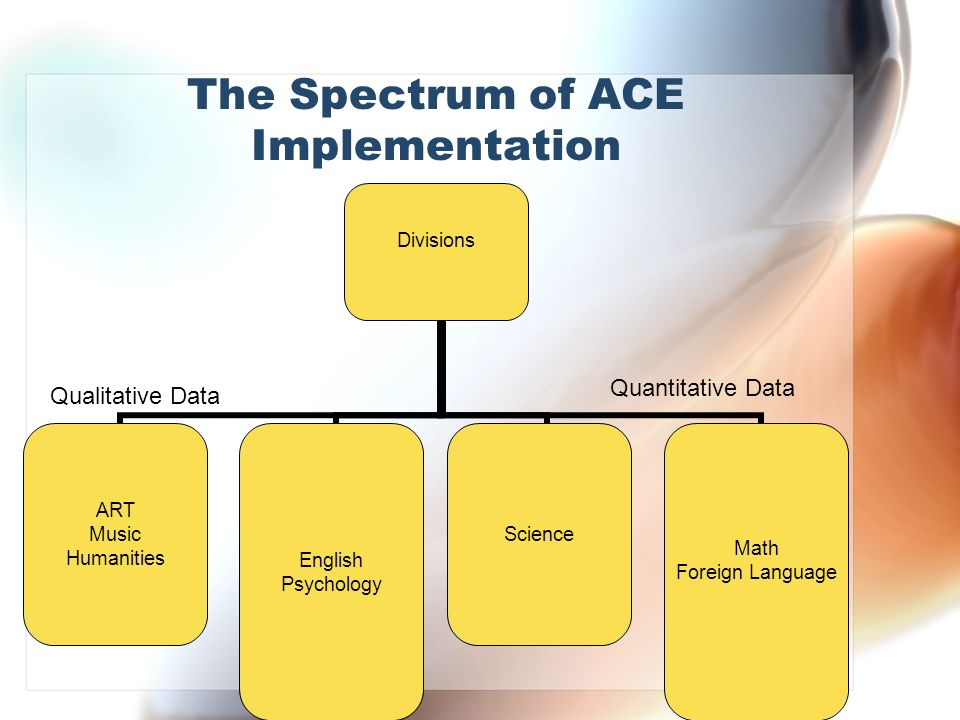 The Spectrum of ACE Implementation Quantitative Data Qualitative Data