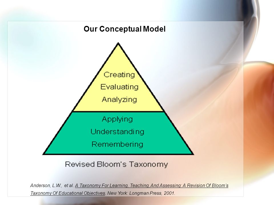 Our Conceptual Model Anderson, L.W., et al. A Taxonomy For Learning, Teaching, And Assessing: A Revision Of Blooms Taxonomy Of Educational Objectives.