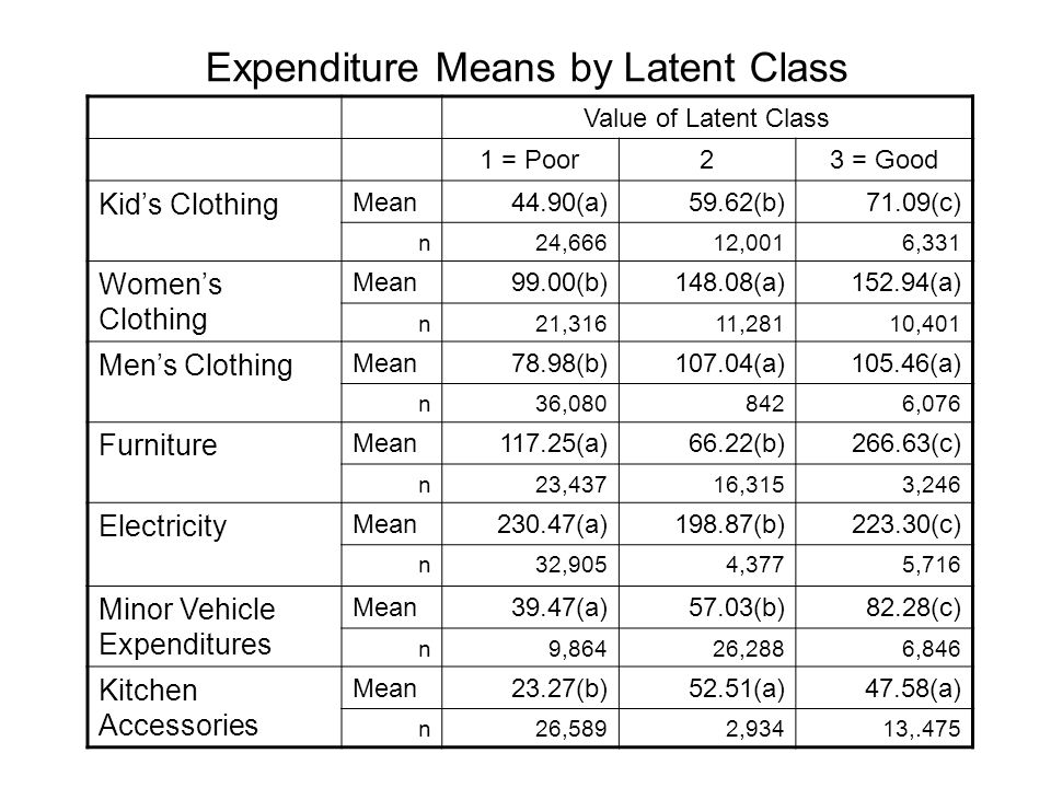 Value of Latent Class 1 = Poor23 = Good Kids Clothing Mean44.90(a)59.62(b)71.09(c) n24,66612,0016,331 Womens Clothing Mean99.00(b)148.08(a)152.94(a) n21,31611,28110,401 Mens Clothing Mean78.98(b)107.04(a)105.46(a) n36,0808426,076 Furniture Mean117.25(a)66.22(b)266.63(c) n23,43716,3153,246 Electricity Mean230.47(a)198.87(b)223.30(c) n32,9054,3775,716 Minor Vehicle Expenditures Mean39.47(a)57.03(b)82.28(c) n9,86426,2886,846 Kitchen Accessories Mean23.27(b)52.51(a)47.58(a) n26,5892,93413,.475 Expenditure Means by Latent Class