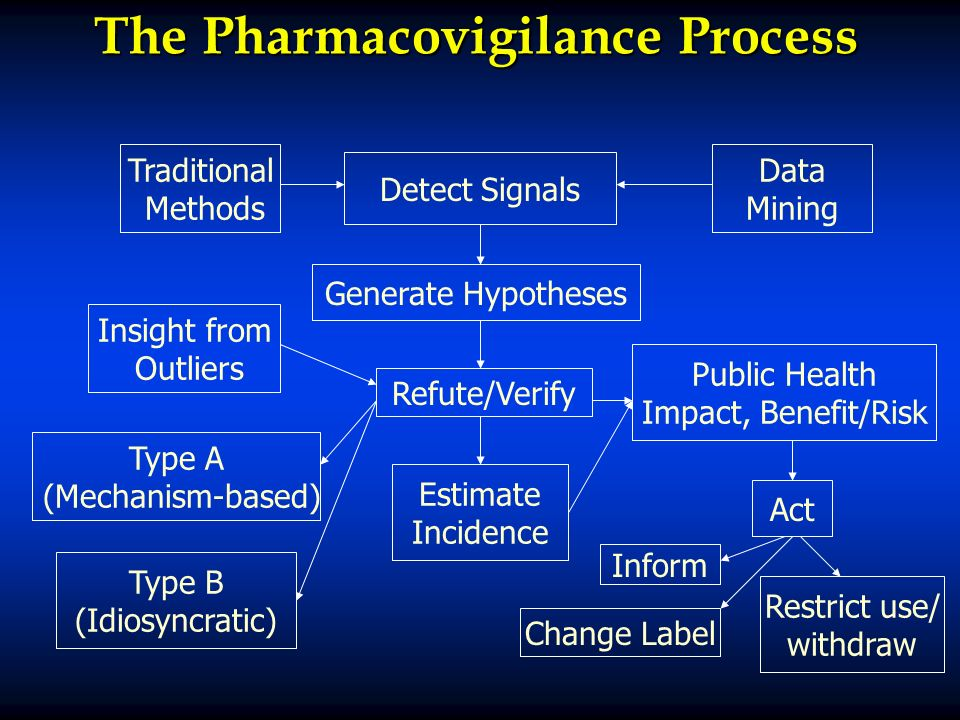 The Pharmacovigilance Process Detect Signals Traditional Methods Data Mining Generate Hypotheses Refute/Verify Type A (Mechanism-based) Type B (Idiosyncratic) Insight from Outliers Estimate Incidence Public Health Impact, Benefit/Risk Act Inform Change Label Restrict use/ withdraw