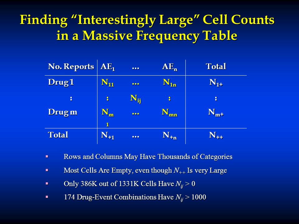 Finding Interestingly Large Cell Counts in a Massive Frequency Table Rows and Columns May Have Thousands of Categories Rows and Columns May Have Thousands of Categories Most Cells Are Empty, even though N ++ Is very Large Most Cells Are Empty, even though N ++ Is very Large Only 386K out of 1331K Cells Have N ij > 0 Only 386K out of 1331K Cells Have N ij > 0 174 Drug-Event Combinations Have N ij > 1000 174 Drug-Event Combinations Have N ij > 1000 No.