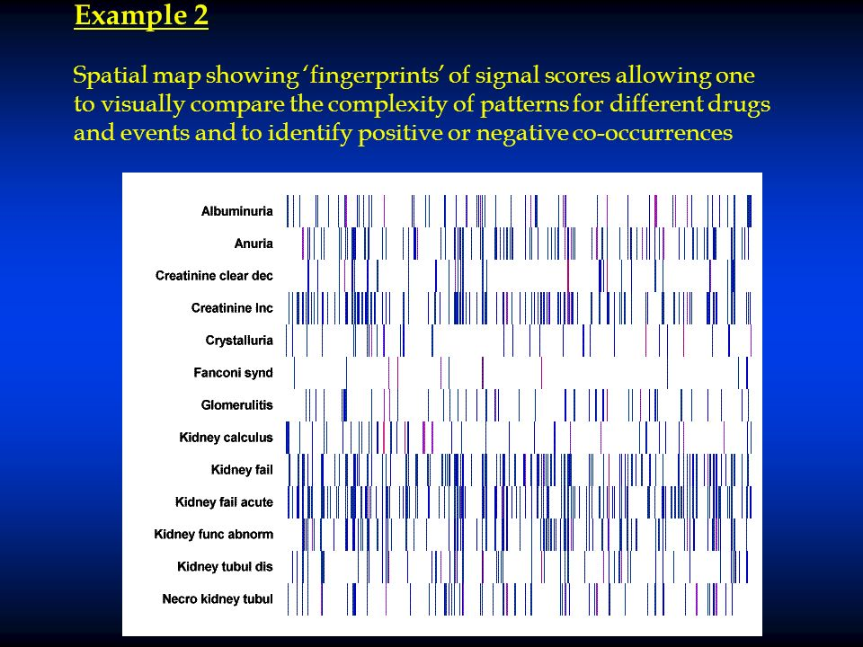 Example 2 Spatial map showing fingerprints of signal scores allowing one to visually compare the complexity of patterns for different drugs and events and to identify positive or negative co-occurrences