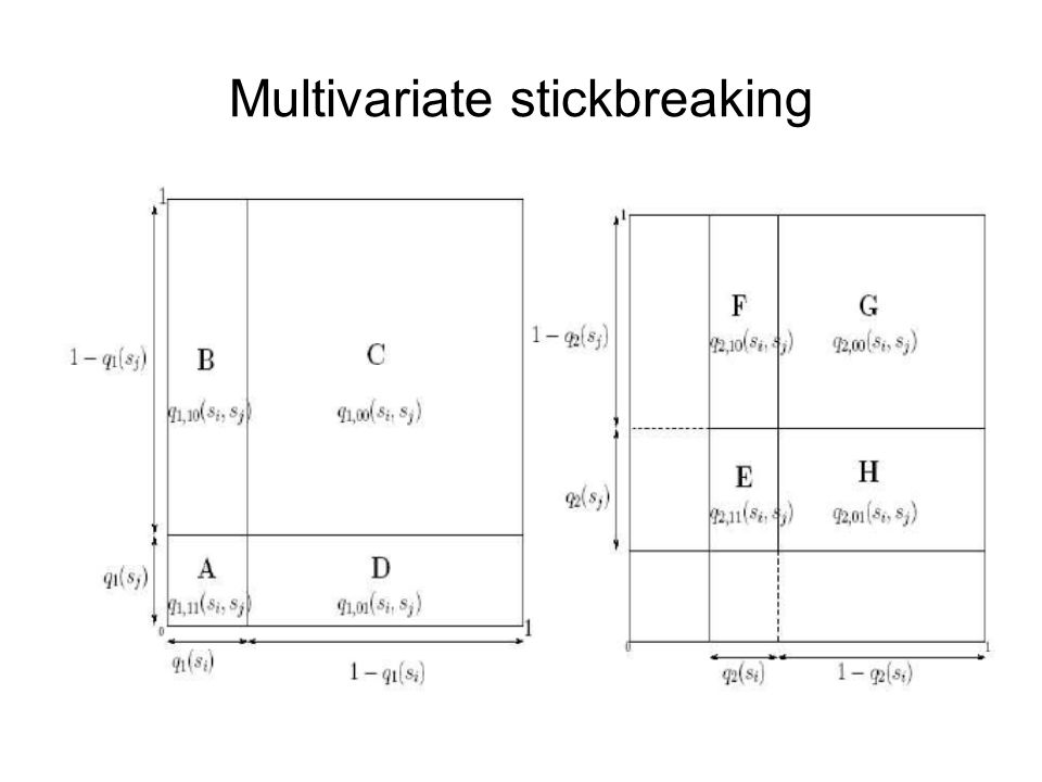 Multivariate stickbreaking