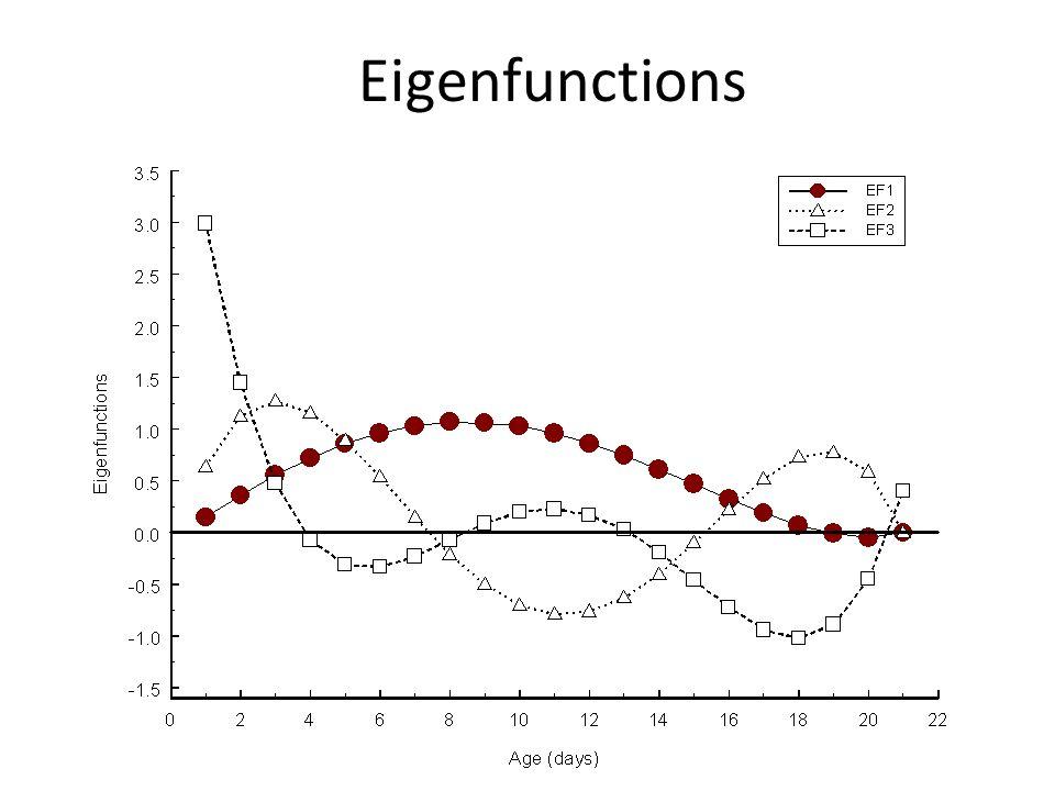 Eigenfunctions
