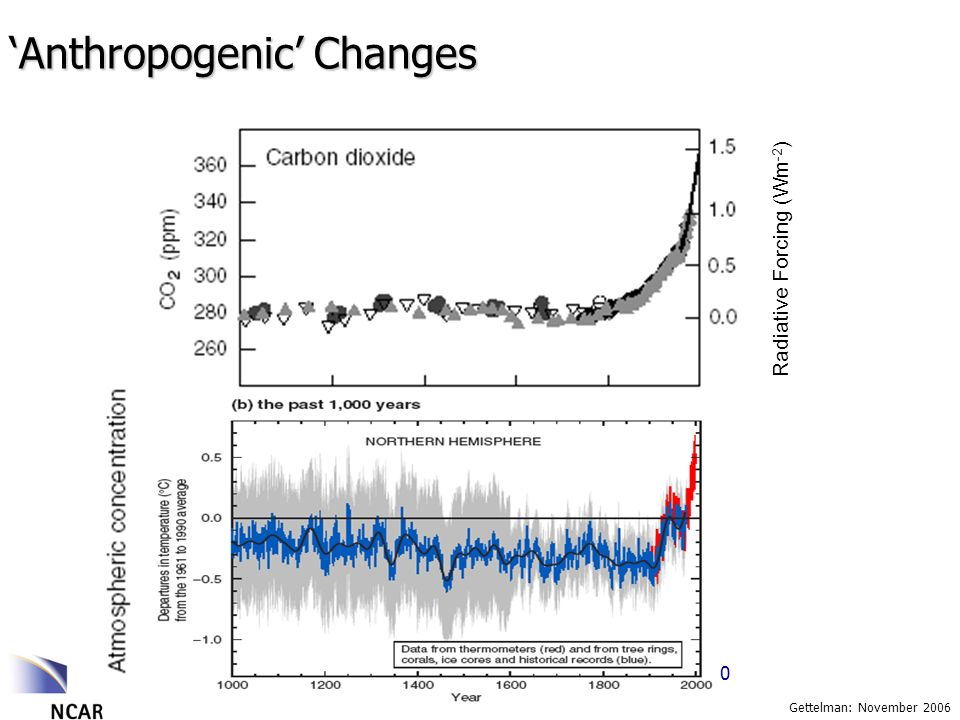 Gettelman: November 2006 Anthropogenic Changes Radiative Forcing (Wm -2 ) 1000 12001400160018002000