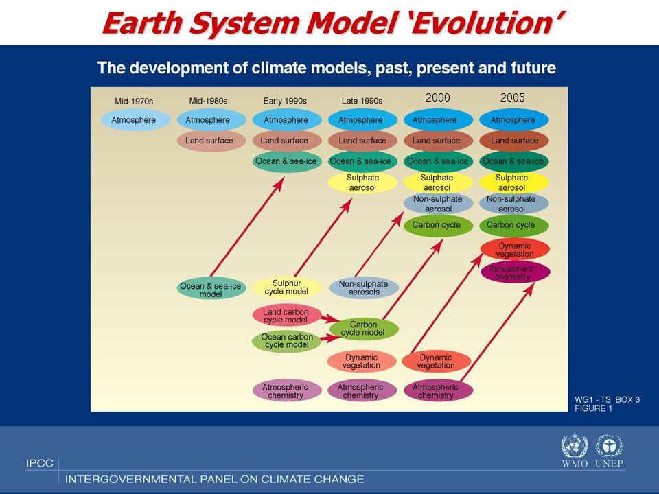Gettelman: November 2006 2000 2005 Earth System Model Evolution