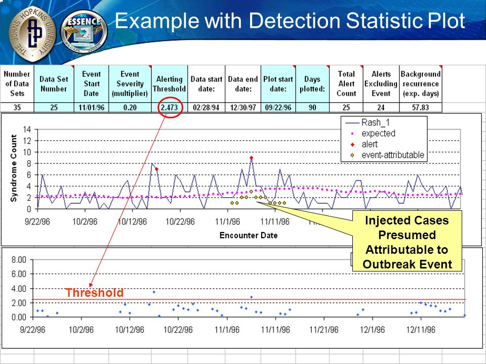Example with Detection Statistic Plot Threshold Injected Cases Presumed Attributable to Outbreak Event