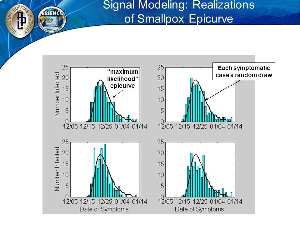 Signal Modeling: Realizations of Smallpox Epicurve maximum likelihood epicurve Each symptomatic case a random draw