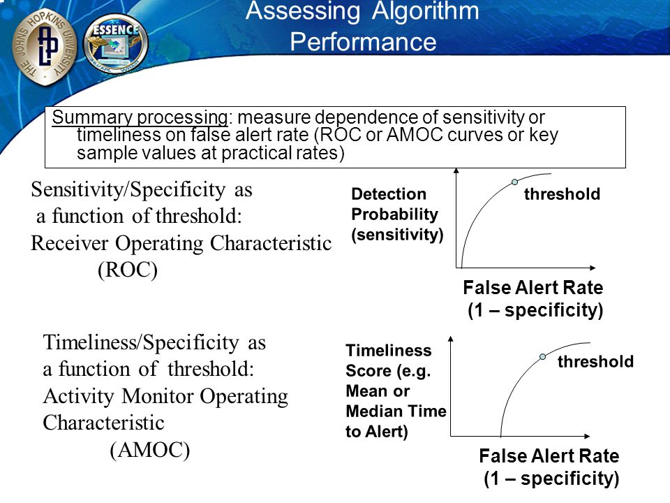 Assessing Algorithm Performance Sensitivity/Specificity as a function of threshold: Receiver Operating Characteristic (ROC) Timeliness/Specificity as