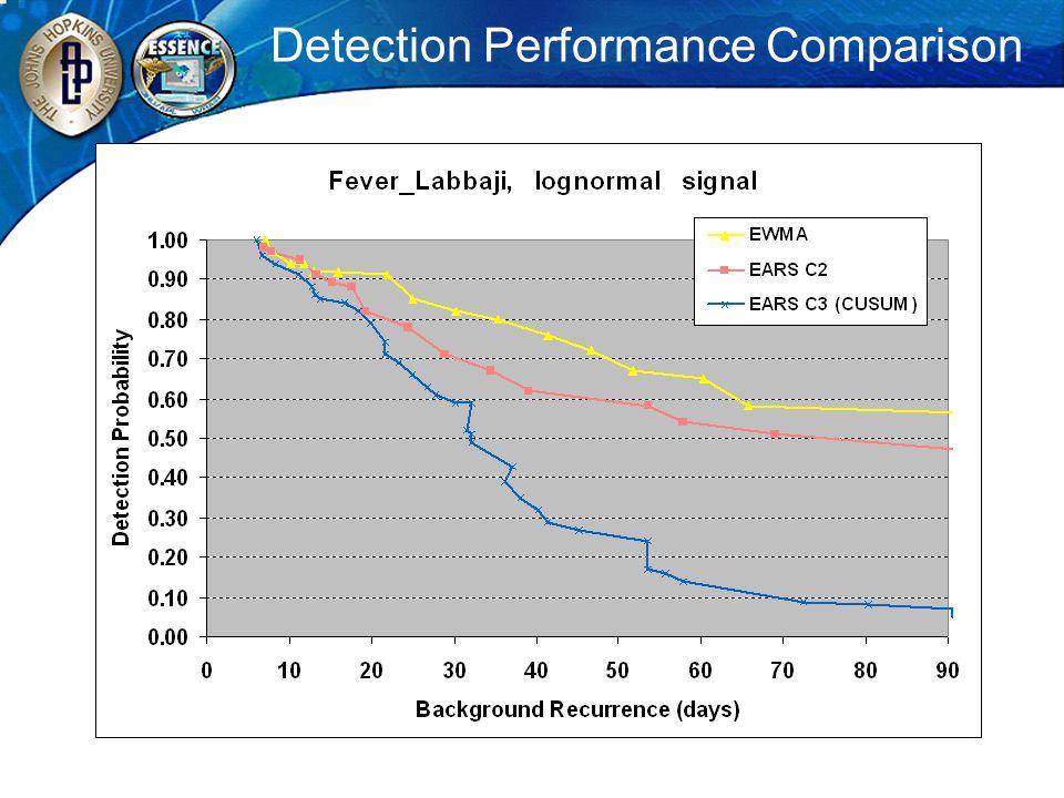 Detection Performance Comparison