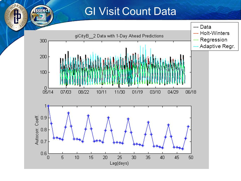 GI Visit Count Data --- Data --- Holt-Winters --- Regression --- Adaptive Regr.