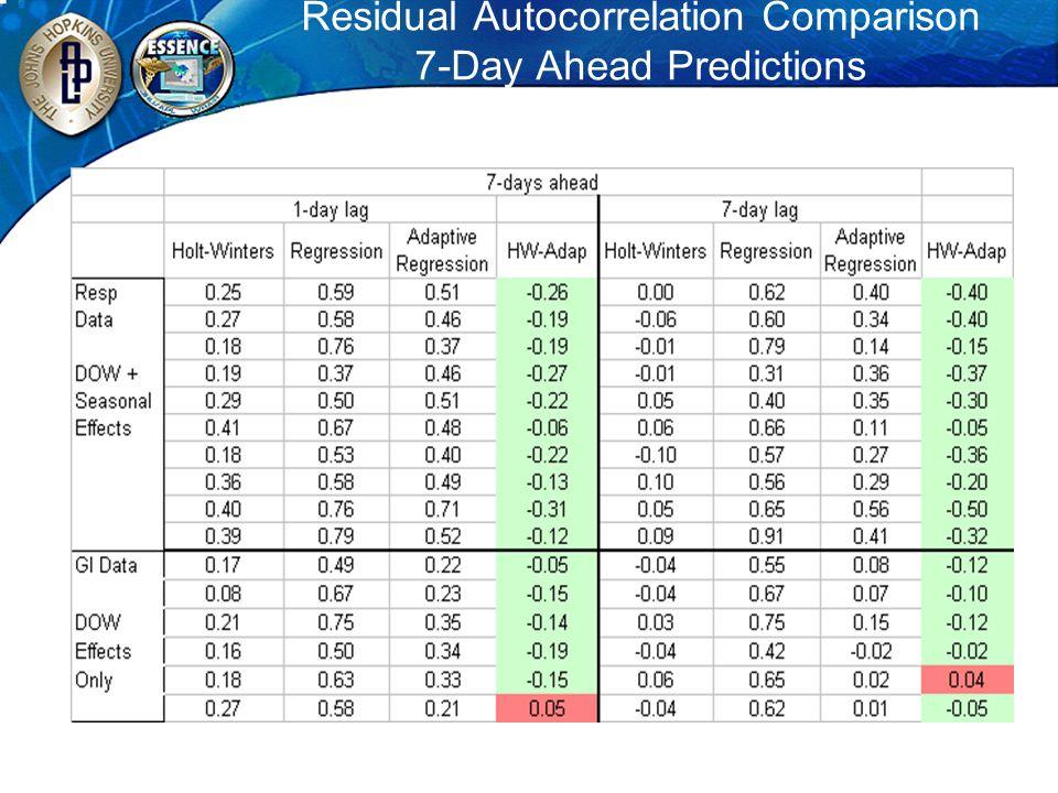 Residual Autocorrelation Comparison 7-Day Ahead Predictions