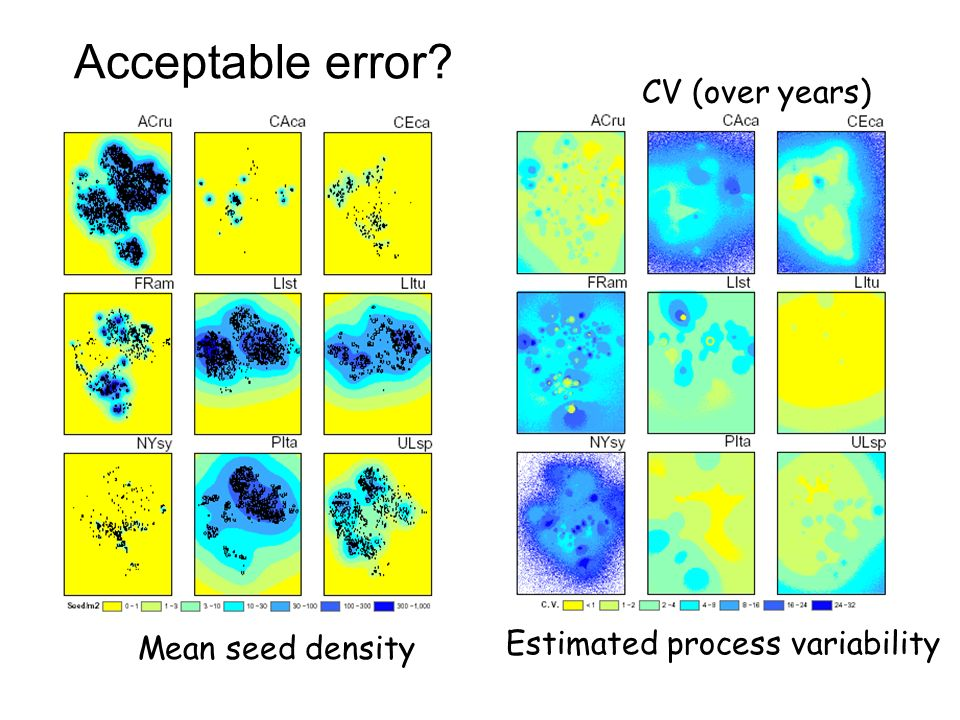 Mean seed density CV (over years) Estimated process variability Acceptable error