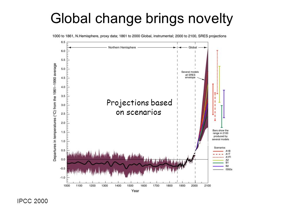 Reconstruction of past temperature Projections based on scenarios IPCC 2000 Global change brings novelty