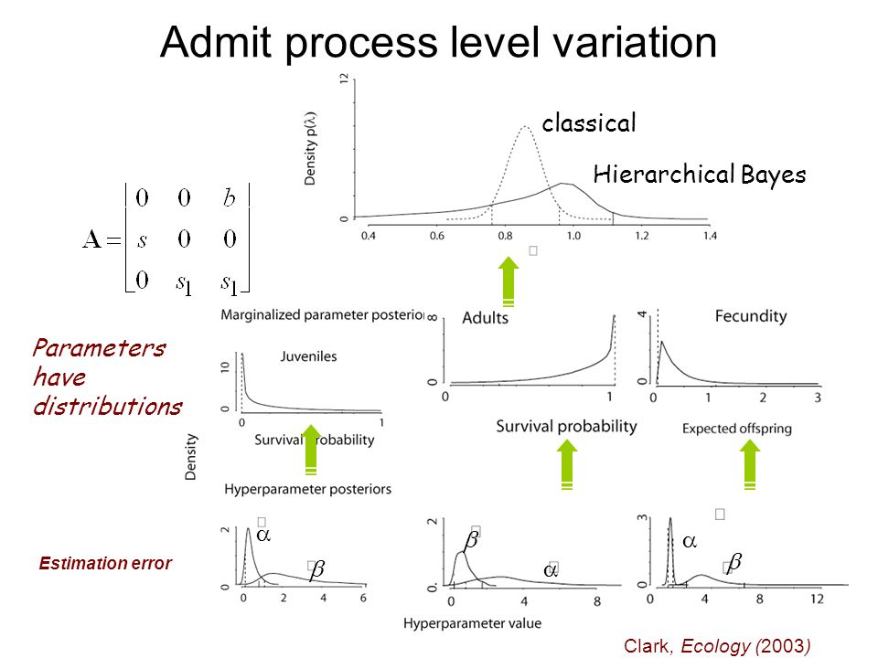 Clark, Ecology (2003) Parameters have distributions Estimation error classical Hierarchical Bayes Admit process level variation