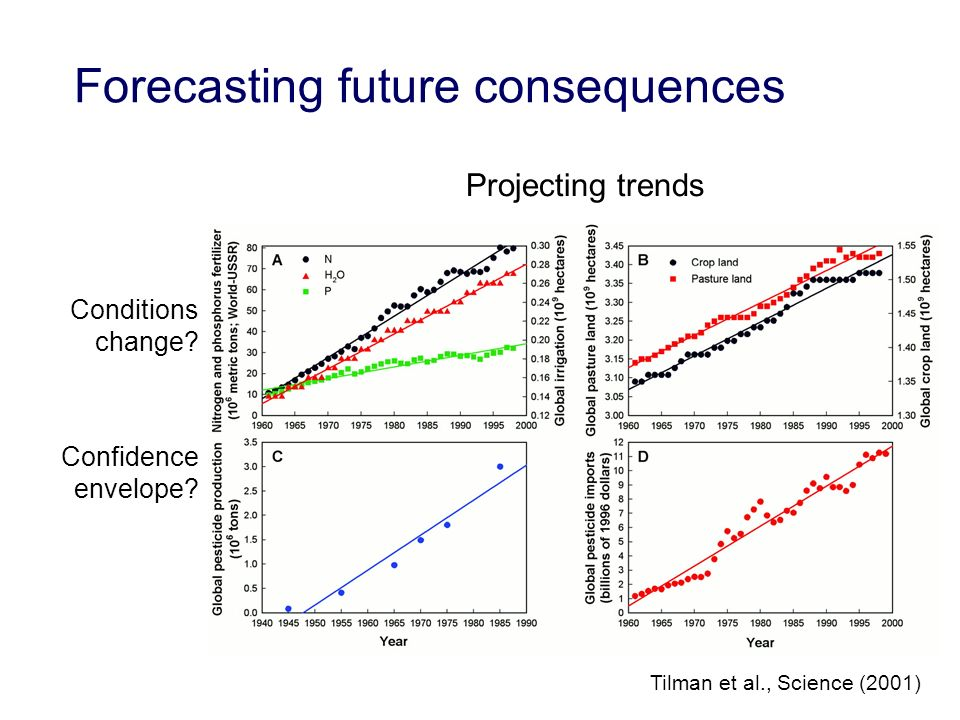 Forecasting future consequences Conditions change.