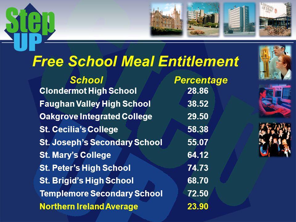 Clondermot High School28.86 Faughan Valley High School38.52 Oakgrove Integrated College29.50 St. Cecilias College58.38 St. Josephs Secondary School55.