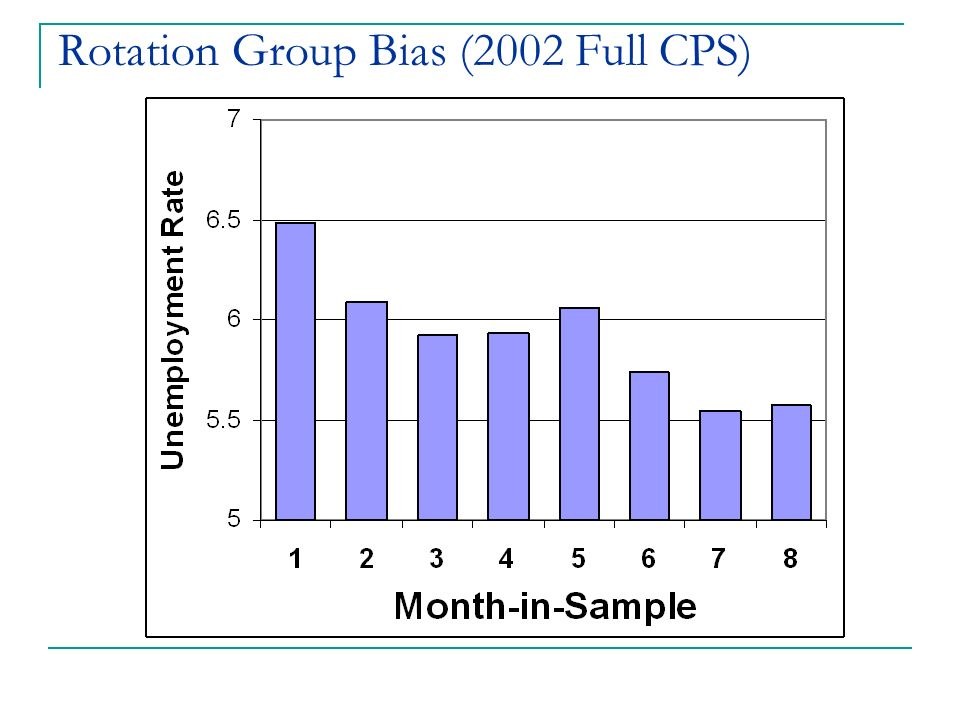 Rotation Group Bias (2002 Full CPS)