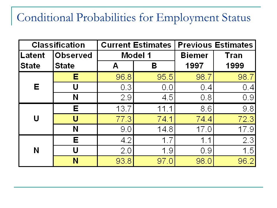 Conditional Probabilities for Employment Status
