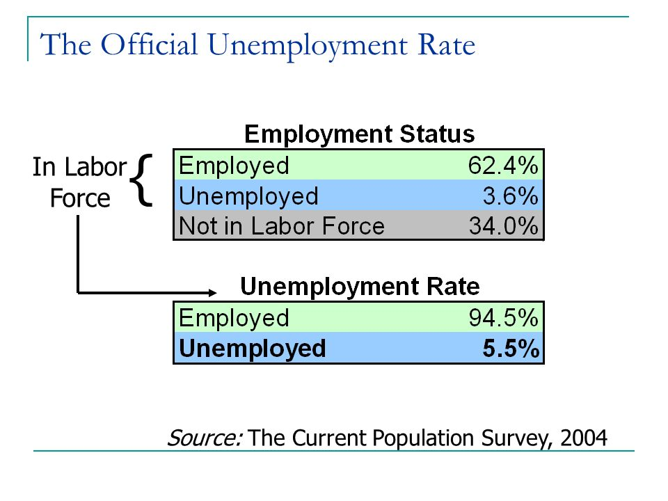 The Official Unemployment Rate In Labor Force { Source: The Current Population Survey, 2004