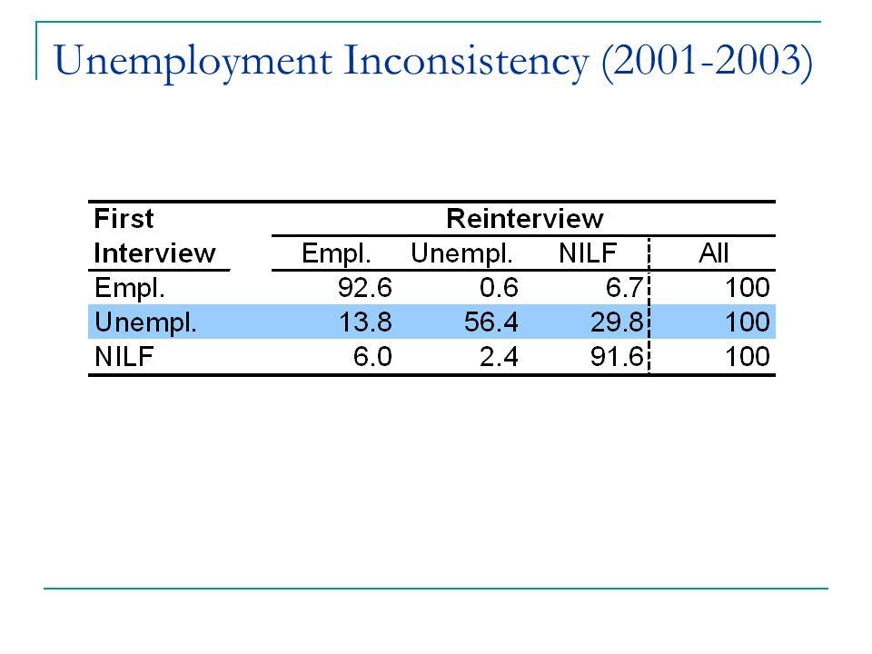 Unemployment Inconsistency (2001-2003)