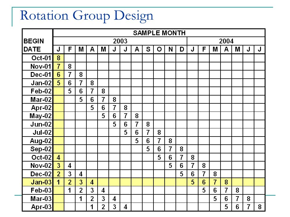 Rotation Group Design