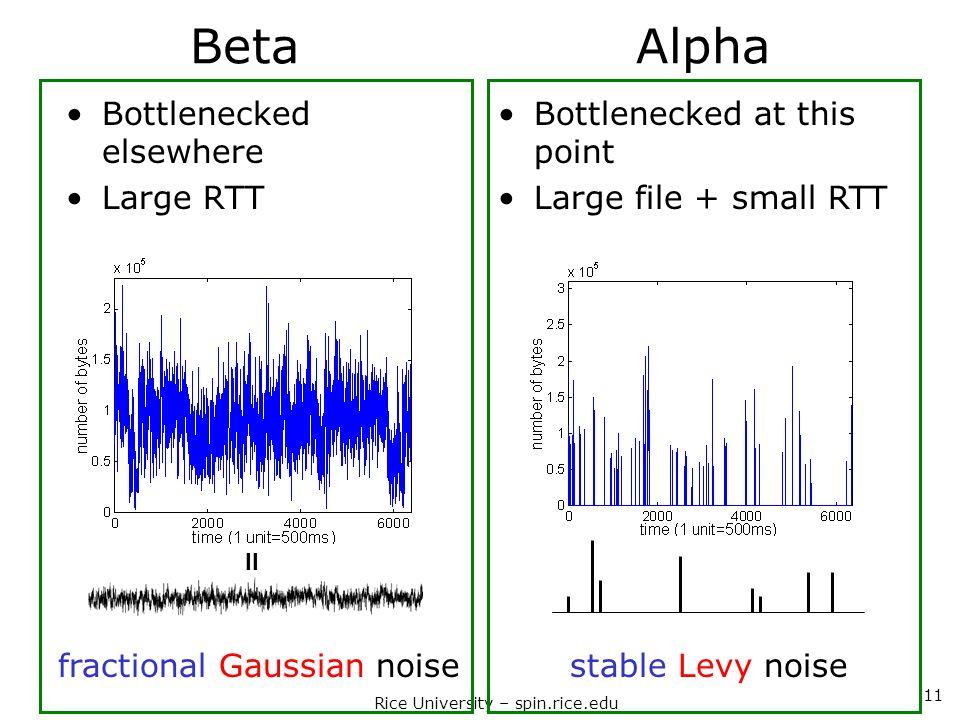 Rice University – spin.rice.edu 11 Beta Alpha fractional Gaussian noisestable Levy noise + = + + = Bottlenecked elsewhere Large RTT Bottlenecked at th