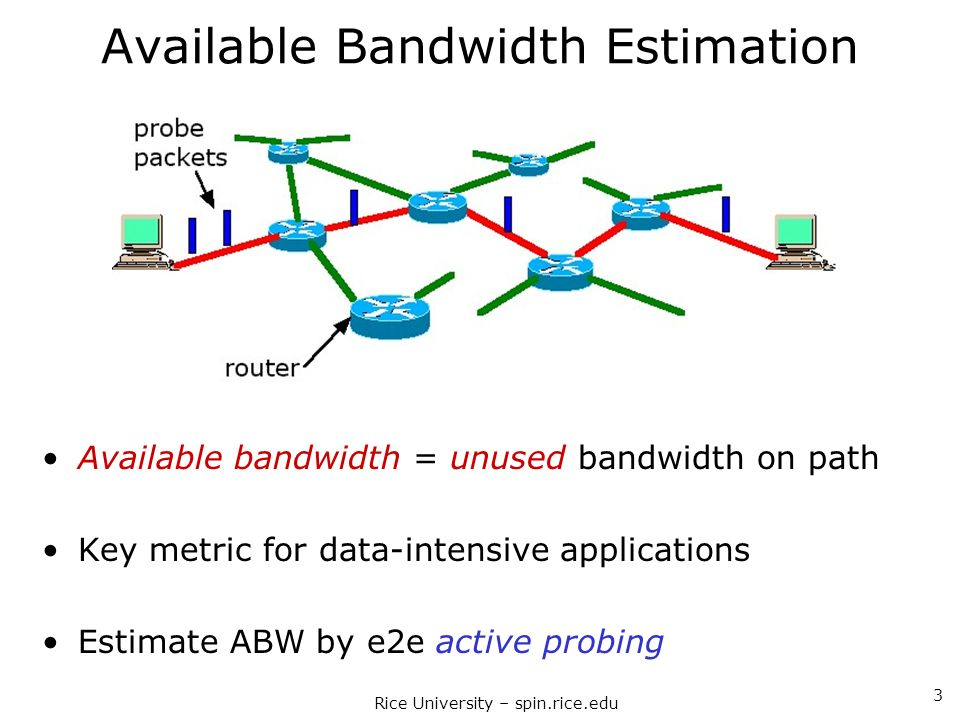 Rice University – spin.rice.edu 3 Available Bandwidth Estimation Available bandwidth = unused bandwidth on path Key metric for data-intensive applicat