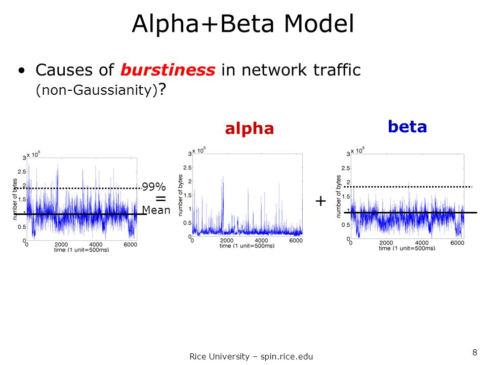Rice University – spin.rice.edu 8 Alpha+Beta Model Causes of burstiness in network traffic (non-Gaussianity) ? Mean 99% = + alpha beta