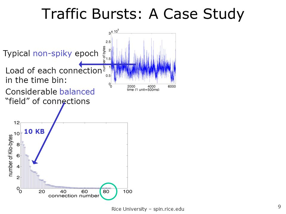 Rice University – spin.rice.edu 9 Traffic Bursts: A Case Study Typical non-spiky epoch Load of each connection in the time bin: Considerable balanced