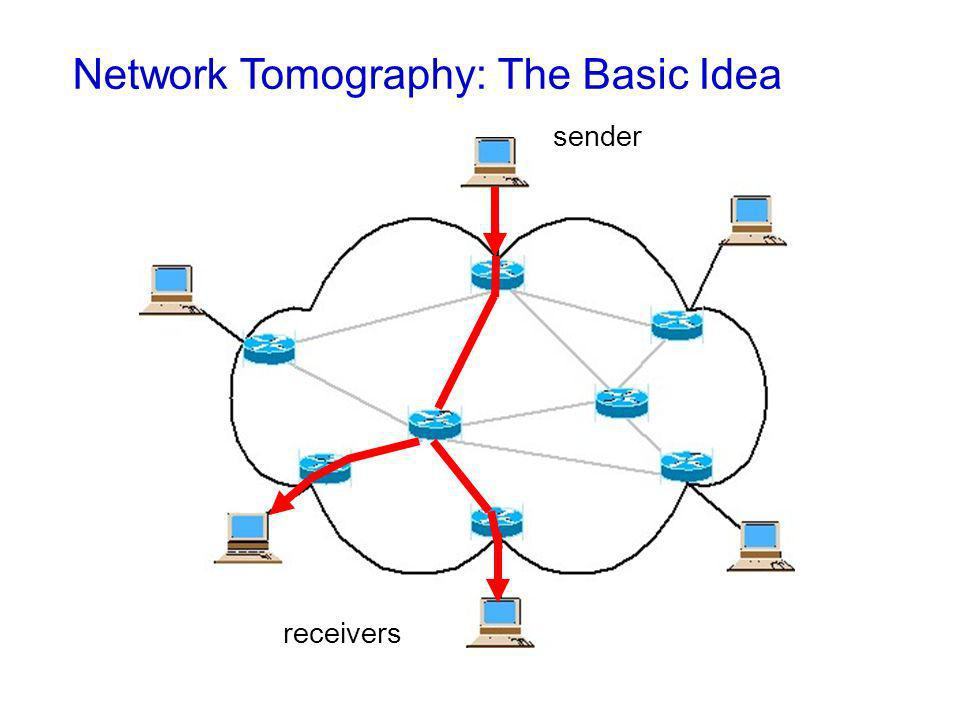 Network Tomography: The Basic Idea sender receivers