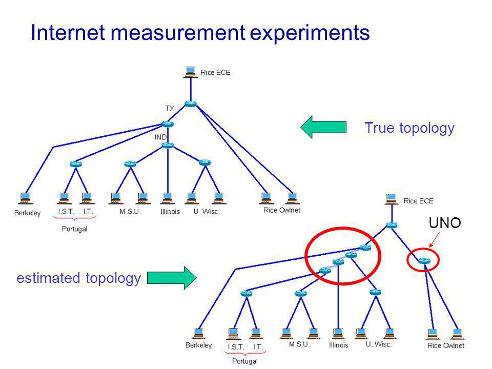 True topology estimated topology Internet measurement experiments UNO