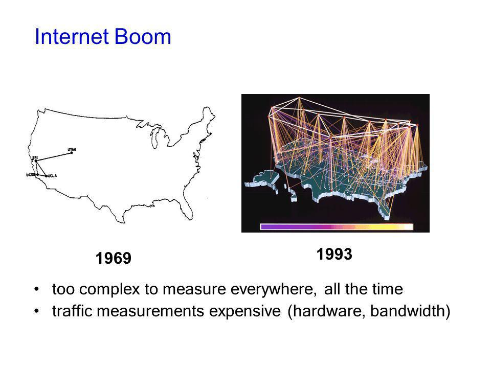 too complex to measure everywhere, all the time traffic measurements expensive (hardware, bandwidth) 1969 1993 Internet Boom