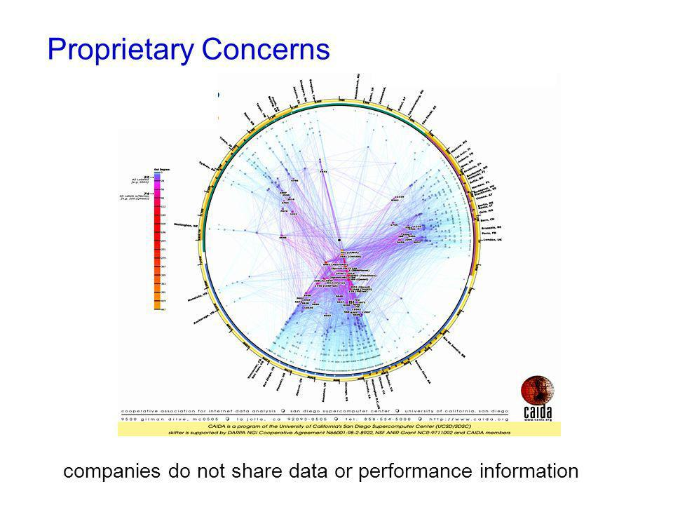 companies do not share data or performance information Proprietary Concerns