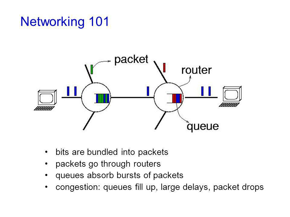 bits are bundled into packets packets go through routers queues absorb bursts of packets congestion: queues fill up, large delays, packet drops Networking 101
