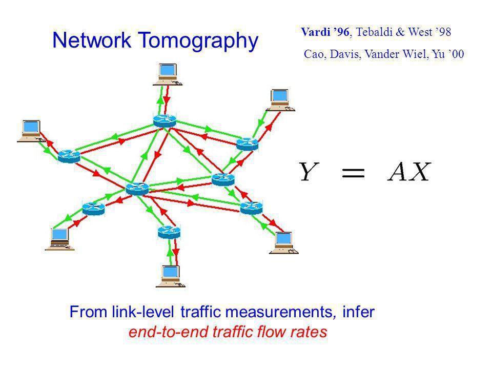 Network Tomography From link-level traffic measurements, infer end-to-end traffic flow rates Vardi 96, Tebaldi & West 98 Cao, Davis, Vander Wiel, Yu 00