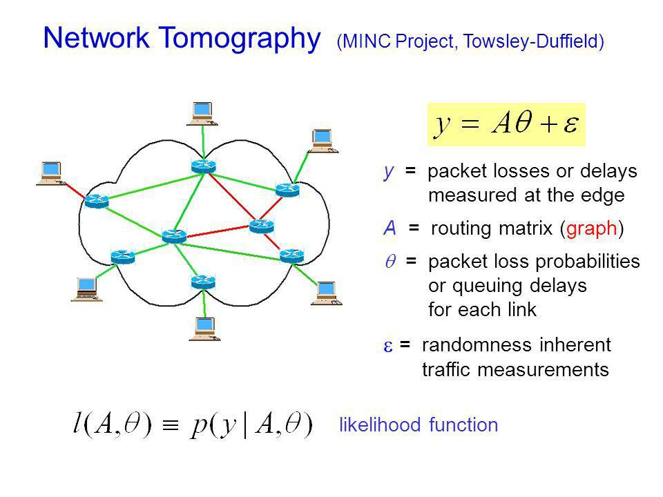 y = packet losses or delays measured at the edge A = routing matrix (graph) = packet loss probabilities or queuing delays for each link = randomness inherent traffic measurements likelihood function Network Tomography (MINC Project, Towsley-Duffield)