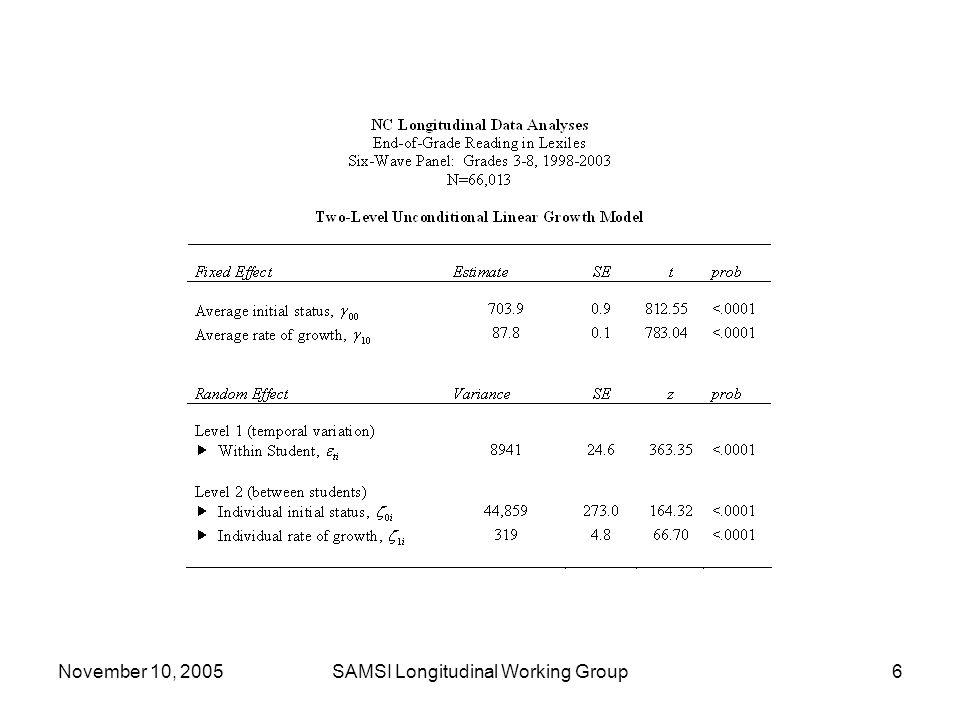 November 10, 2005SAMSI Longitudinal Working Group6