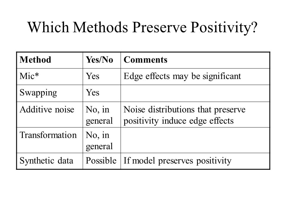 Which Methods Preserve Positivity? MethodYes/NoComments Mic*YesEdge effects may be significant SwappingYes Additive noiseNo, in general Noise distribu