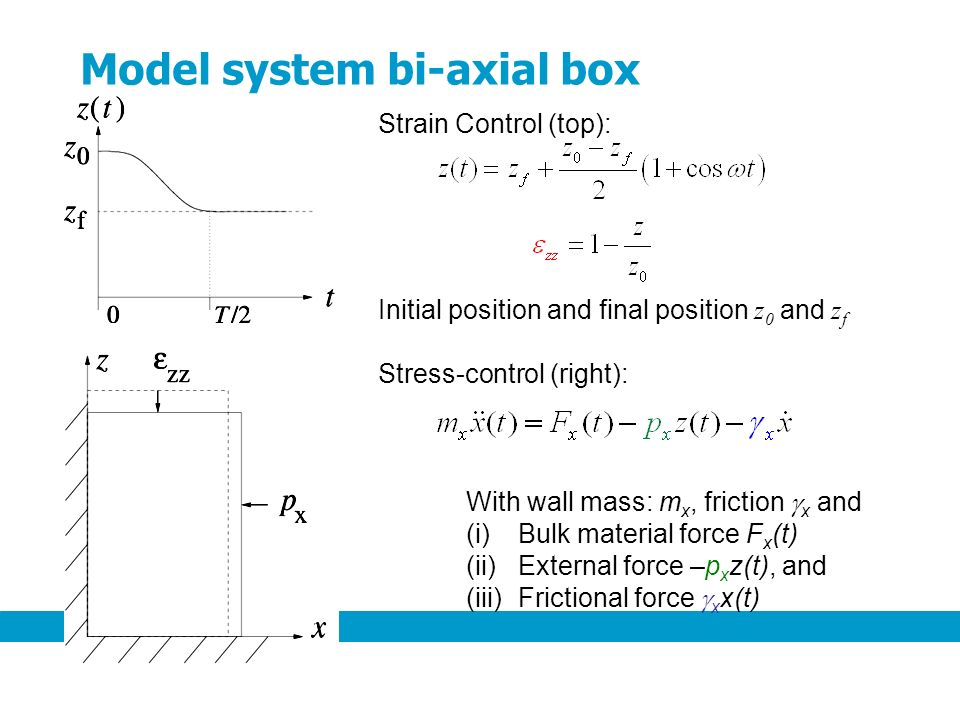 Strain Control (top): Initial position and final position z 0 and z f Stress-control (right): With wall mass: m x, friction x and (i)Bulk material force F x (t) (ii)External force –p x z(t), and (iii)Frictional force x x(t) Model system bi-axial box
