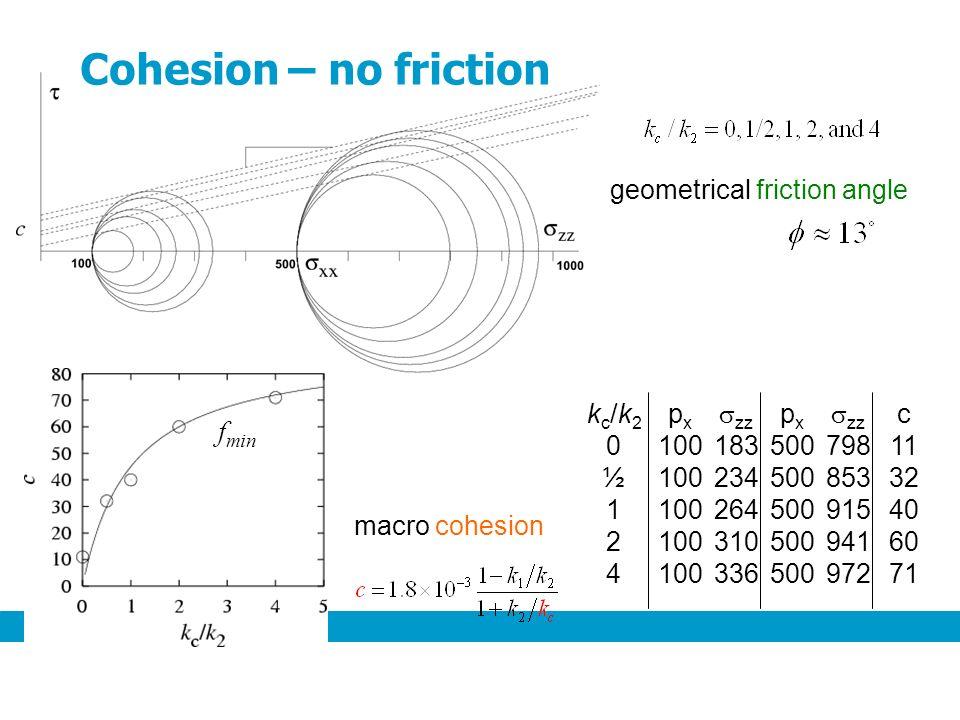 geometrical friction angle kc/k20½124kc/k20½124 p x 100 zz 183 234 264 310 336 p x 500 zz 798 853 915 941 972 c 11 32 40 60 71 f min macro cohesion Cohesion – no friction
